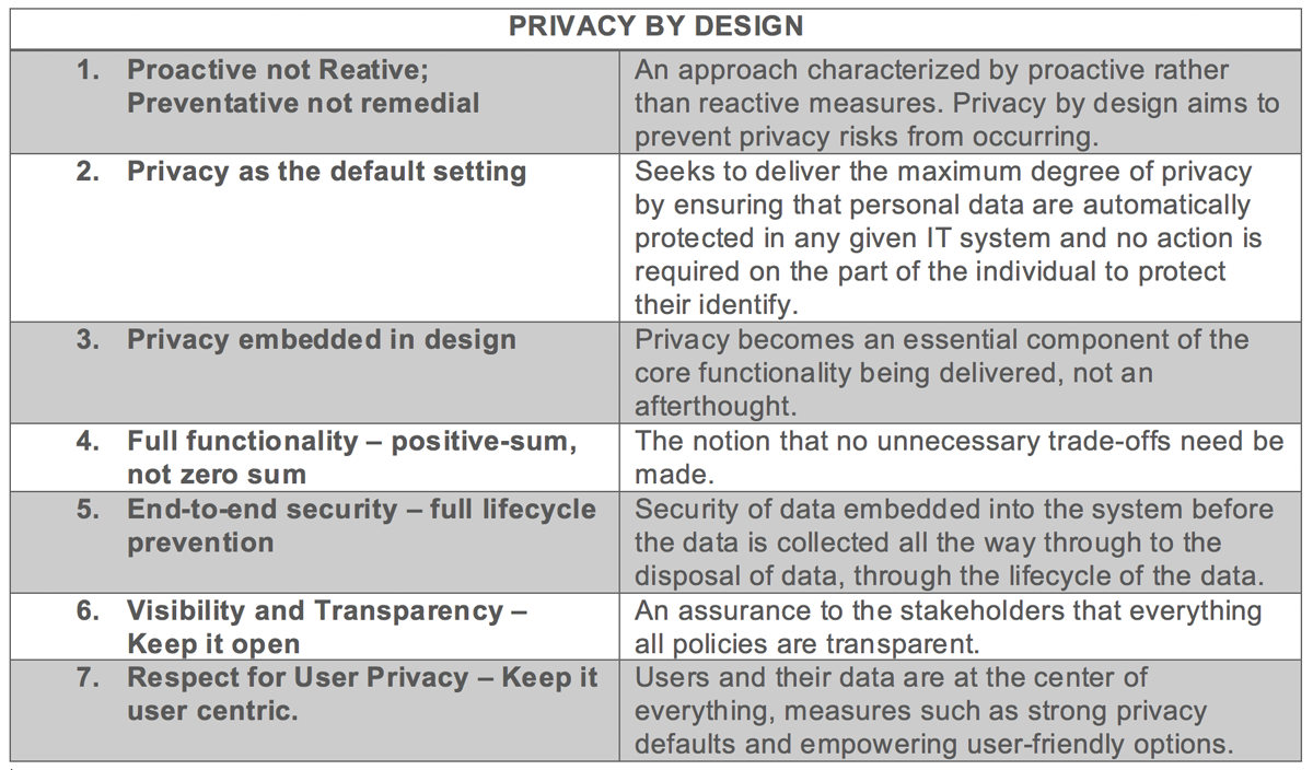 PrivacyByDesignChart.png