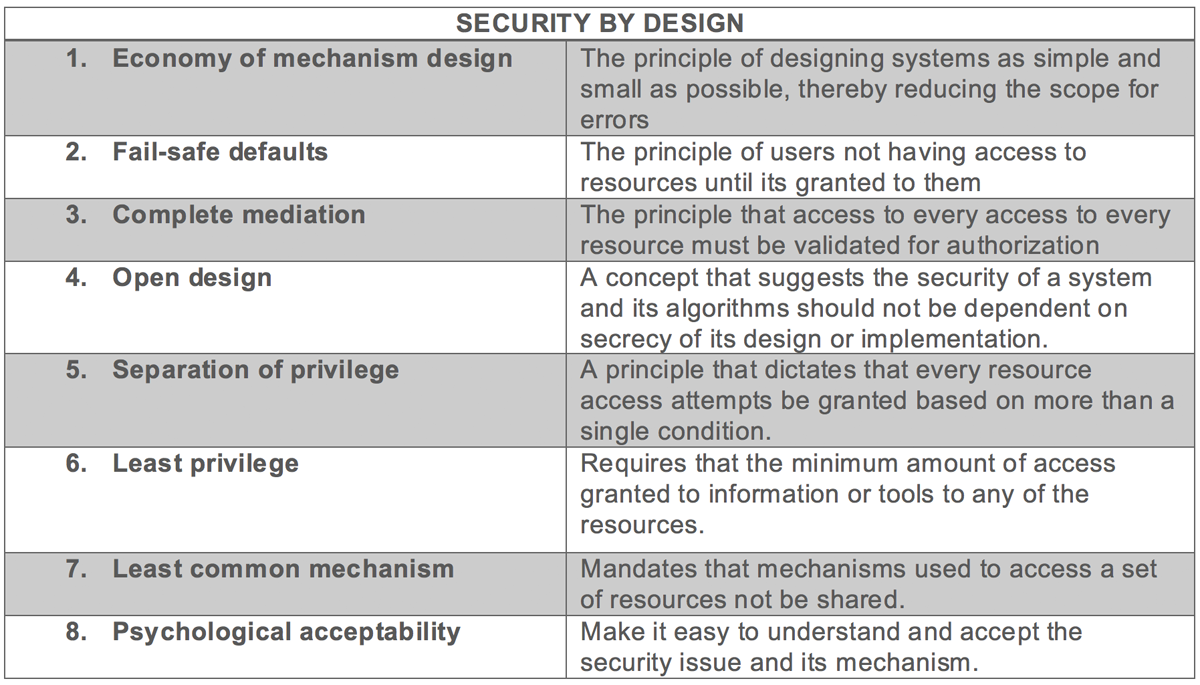 SecurityByDesign.png